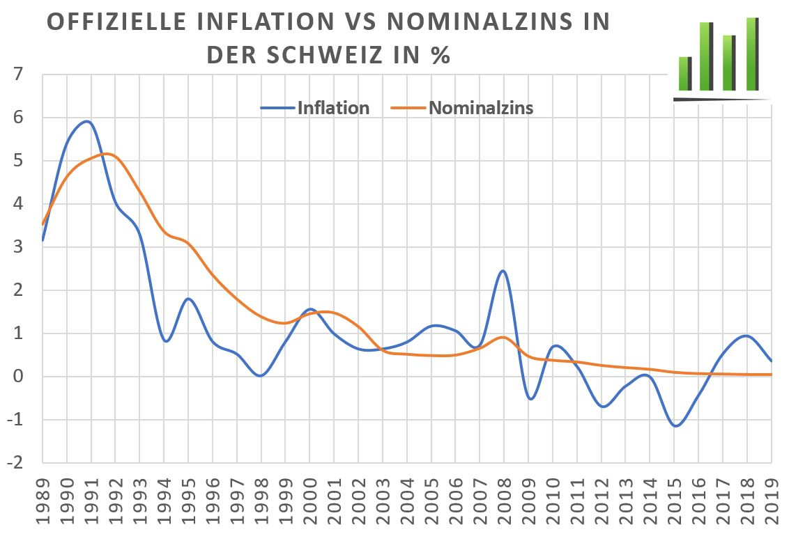 Offizielle Inflation verglichen mit dem Nominalzins in der Schweiz