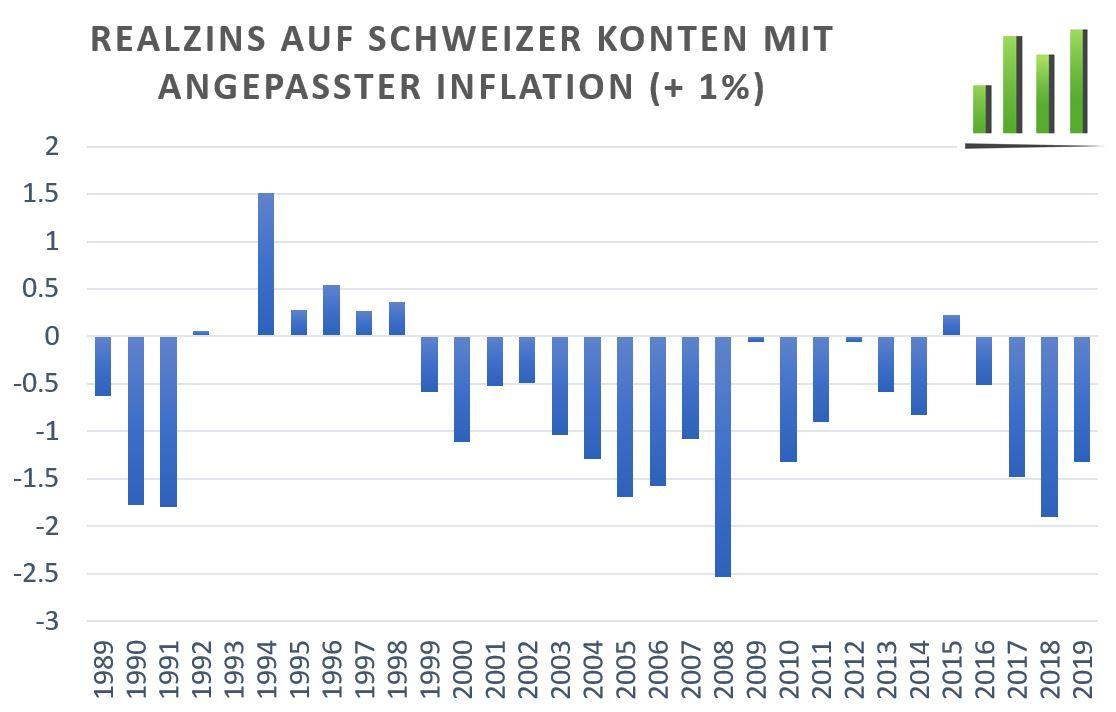 Realzins auf schweizer Konten mit angepasster Inflation (+1%) Vermögens schmilz auf den Konti