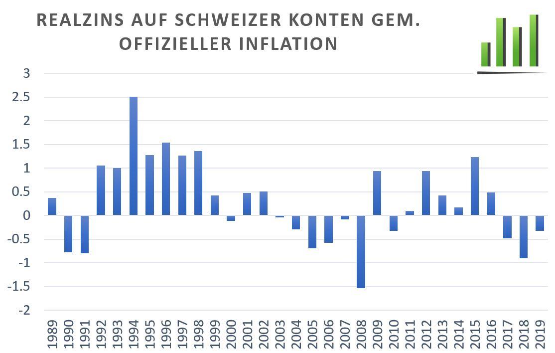 Realzins auf schweizer Konten gemäss offizieller Inflation.