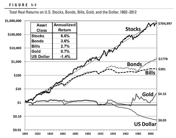 Renditevergleich-Anlageklassen