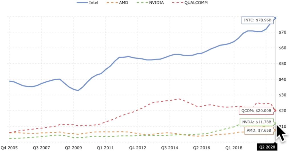 Vergleich Umsatz von Intel, AMD, Nvidia und Qualcomm.