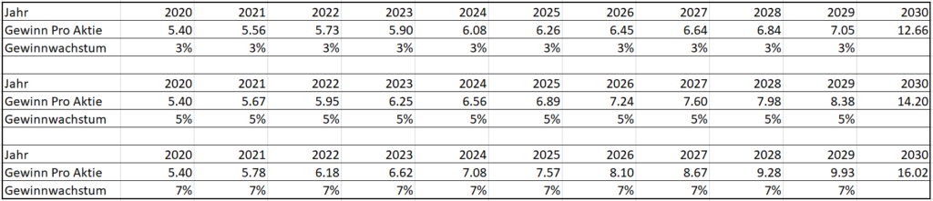 Szenarien Gewinnwachstum Intel