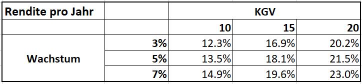 Rendite pro Jahr abhängig vom Wachstum und KGV