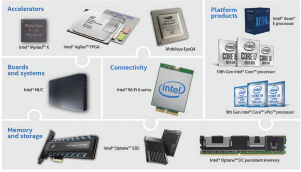 Intel Produktpalette