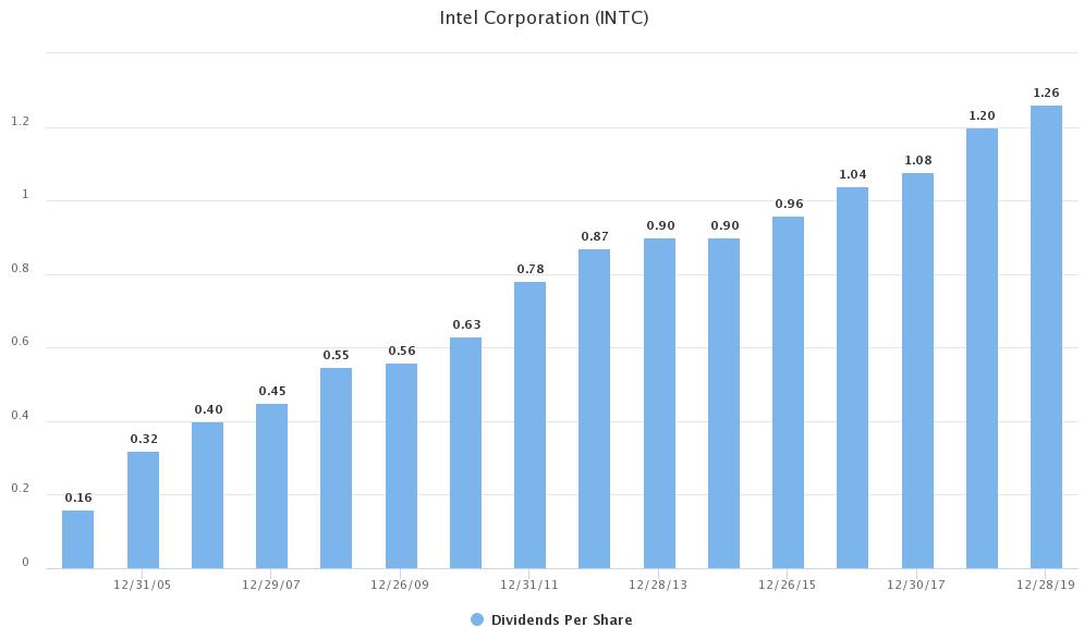 Intel Dividendenhistorie