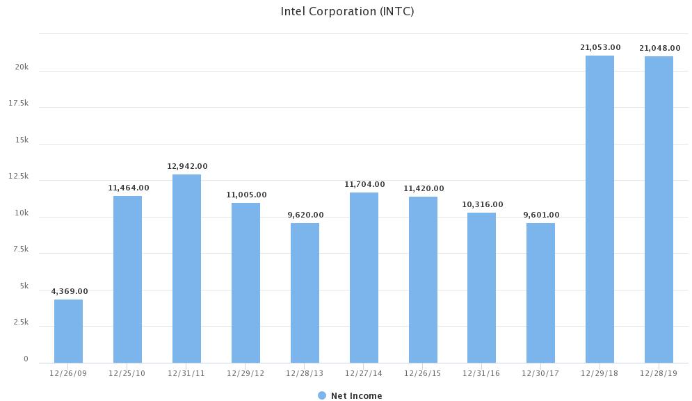 Intel Gewinnwachstum