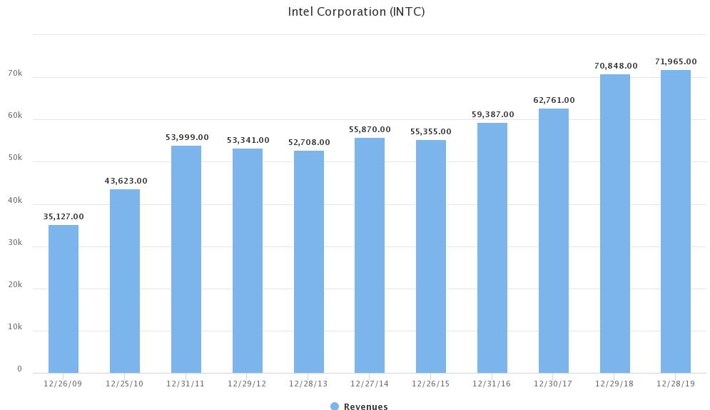 Intel Umsatz historisch von 2009 bis 2019