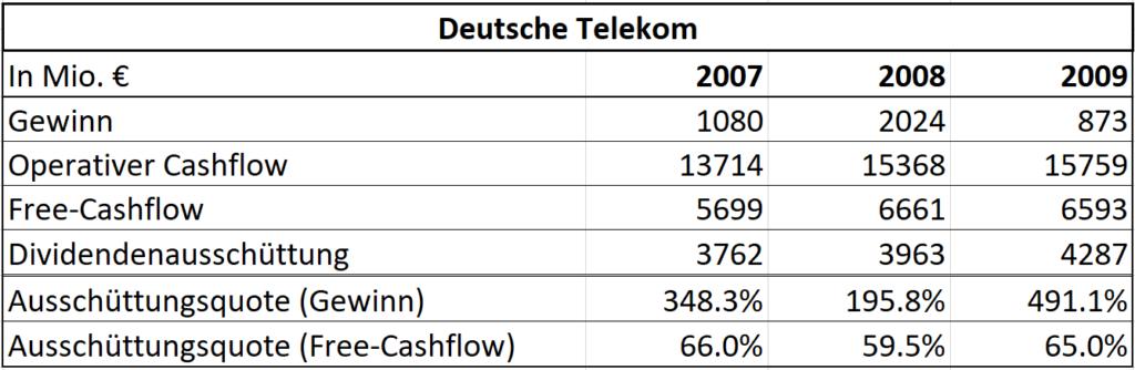 Dividende oder Aktienrückkauf: Daimler anhand des Free-Cashflow