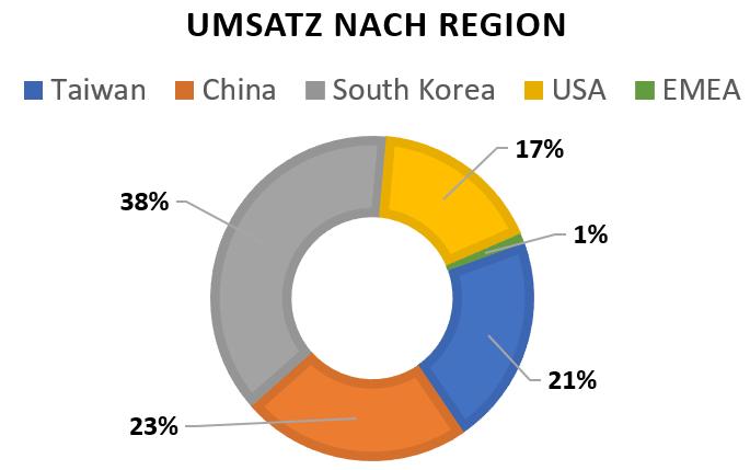 Umsatz nach Region