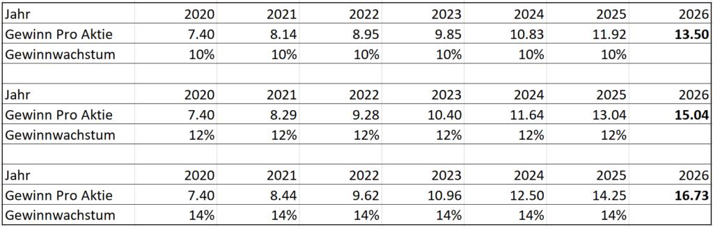 Szenanrien Gewinnwachstum pro Aktie
