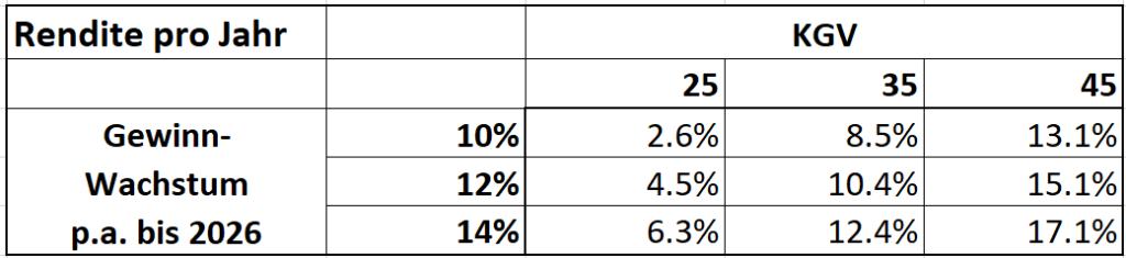 Rendite pro Jahr abhängig vom Gewinnwachstum und KGV