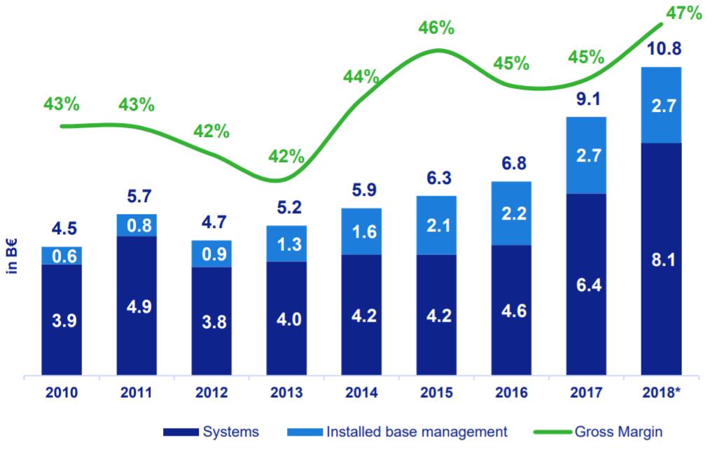 ASML: Umsatz 2010 bis 2018