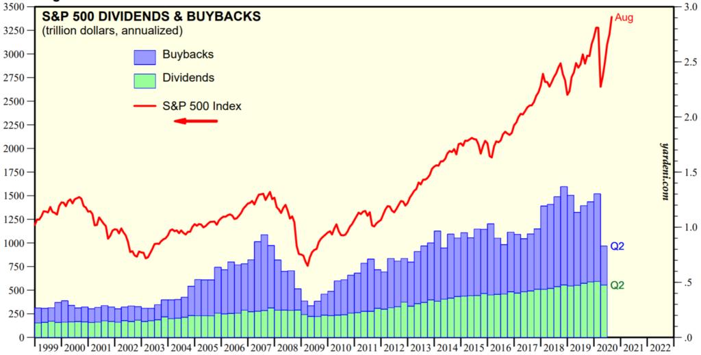 Dividenen und Aktienrückkäufe im S&P 500 historisch