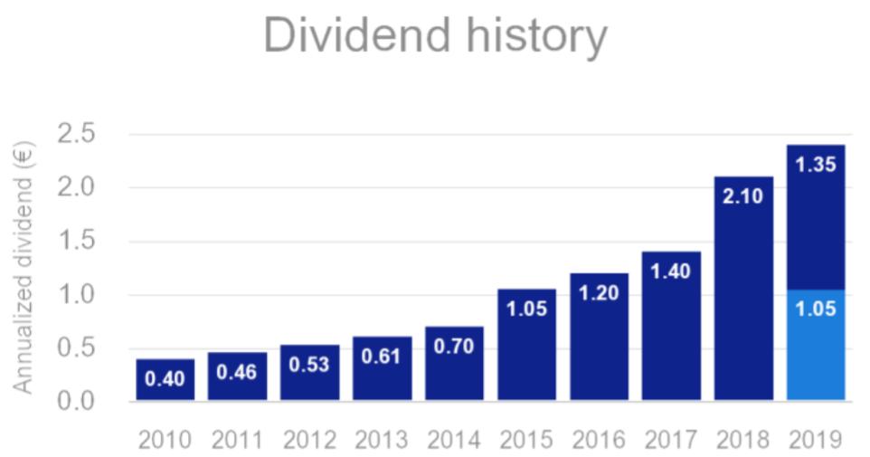 Dividenden von 2010 bis 2019