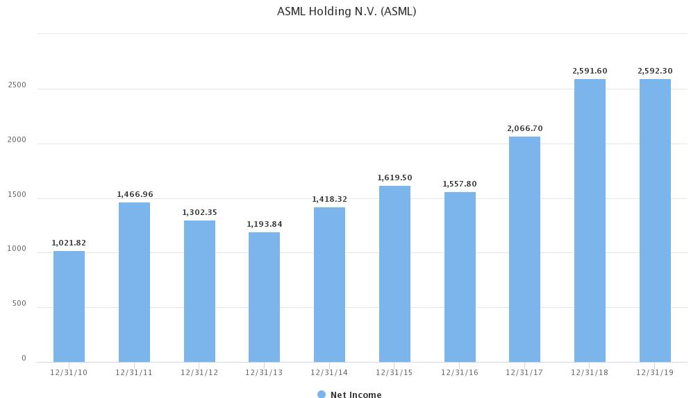 ASML: Gewinnwachstum 2010 bis 2019
