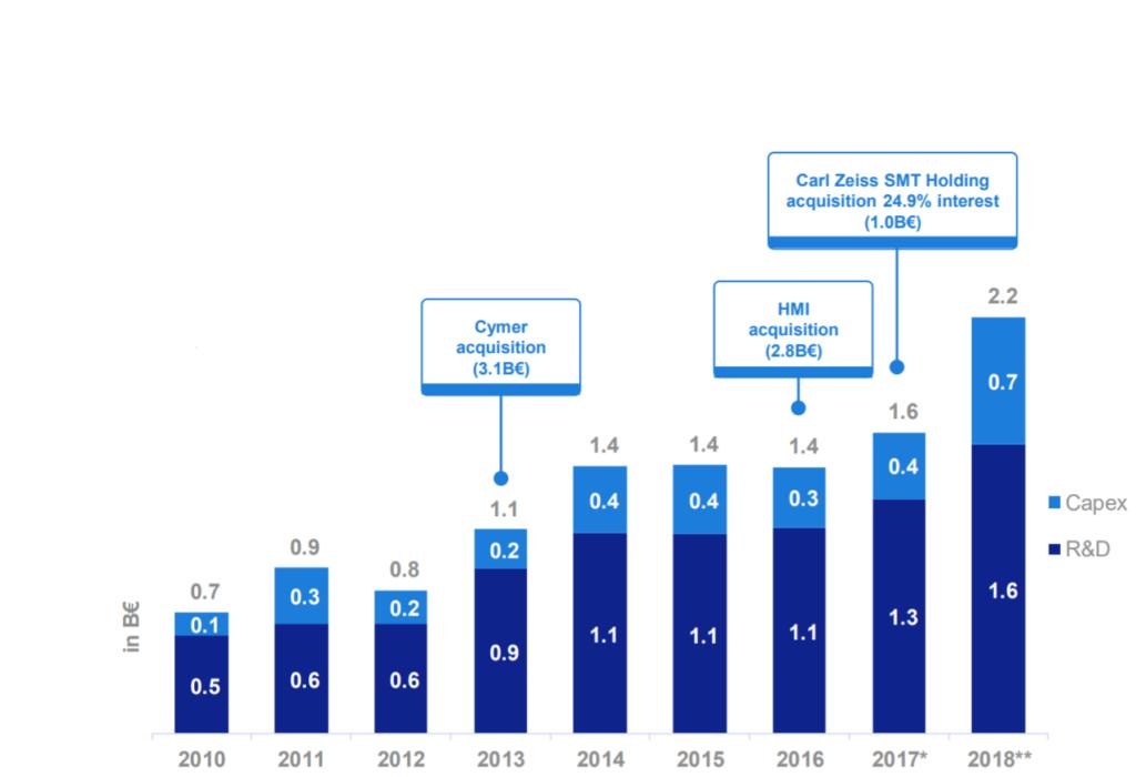 Ausgaben R&D und CAPEX 2010 bis 2018