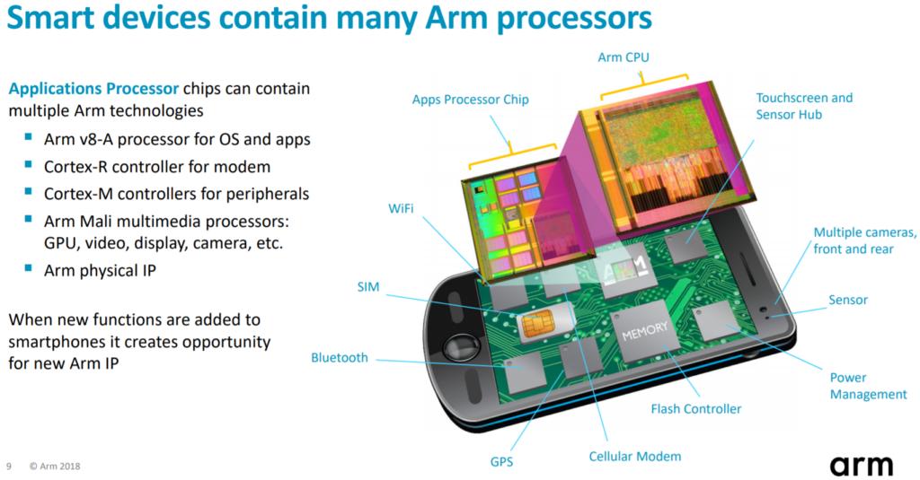 ARM Prozessoren im Smartphone
