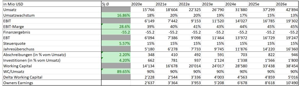 Nvidia DCF-Analyse Schätzungen