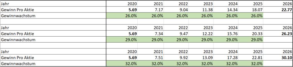 Gewinnwachstum von Nvidia