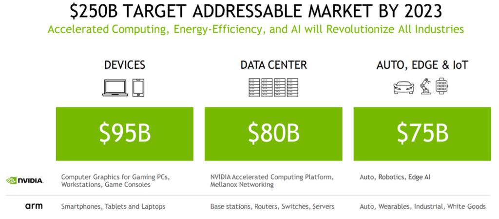 nvidia markt