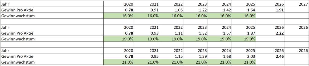 EPS Wachstum