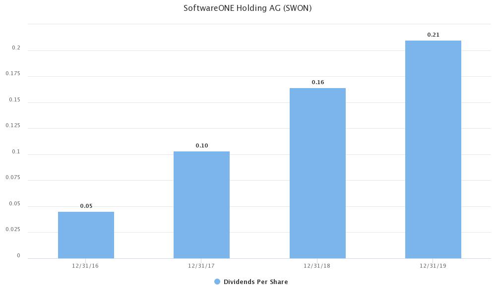 softwareone aktie dividende