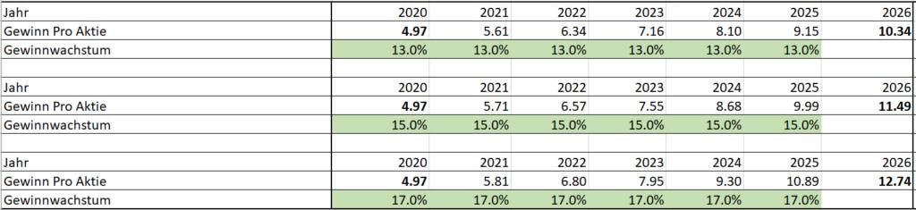 Sika Gewinnwachstum bis 2016