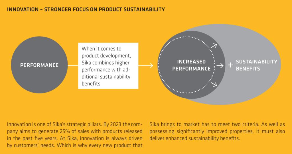 sika innovation und nachhaltigkeit