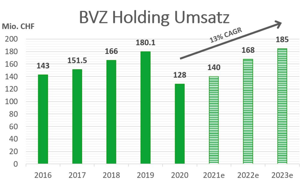 BVZ Holding Umsatzwachstum