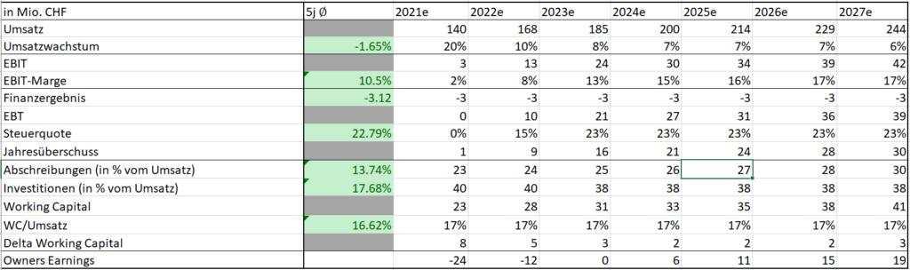 BVZ Aktie Schätzungen