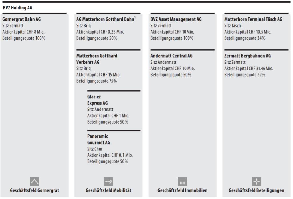 Beteiligungen der BVZ Holding AG